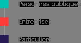 Clients du Cabinet Dugoujon Associés : Personnes publiques, Etreprises, Particuliers...