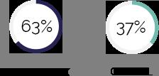 Activité du Cabinet Dugoujon Avocats : 63% de conseil et 37% de contentieux